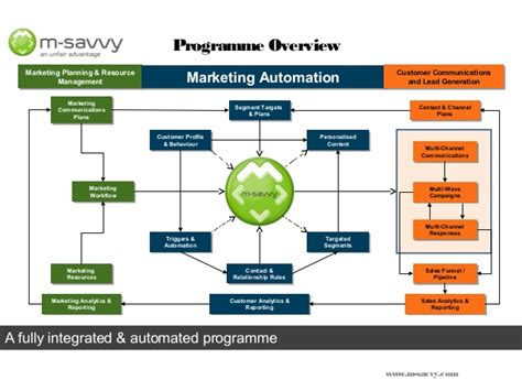 marketing workflow automation marketing automation and multi wave caigns