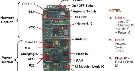 why are integrated circuits used in mobile phones electronics circuit application mobile cell phone pcb layout diagram