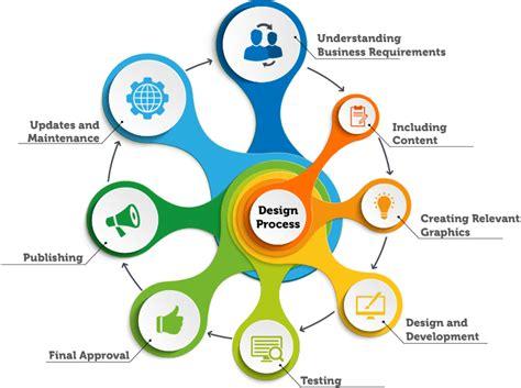 pattern development jobs best designing in raipur raipur designers brand