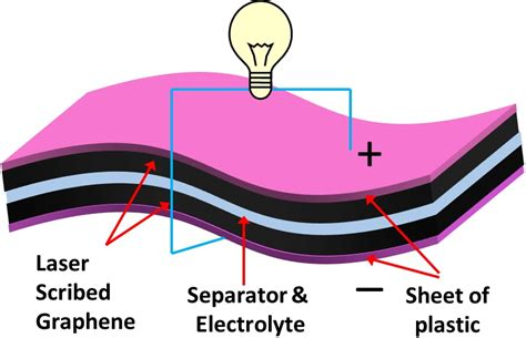nanotechnology today graphene supercapacitor holding promise for a significant advance in