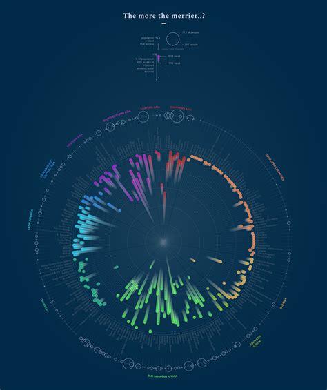 data visualization challenge the more the merrier dataviz for wsd2015 challenge on