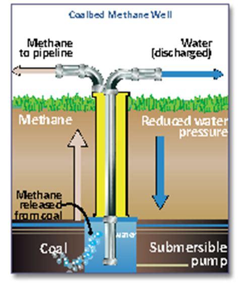 coal beds originate in coalbed methane wikipedia
