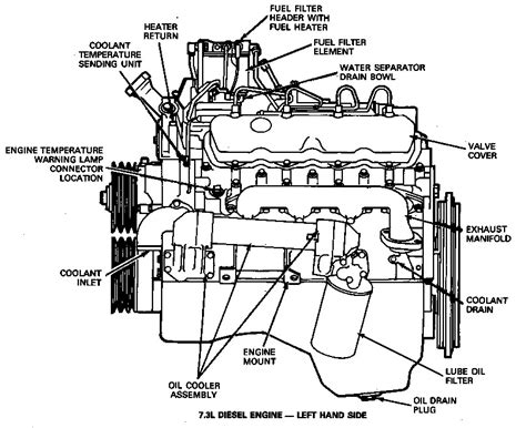 ford 7 3 diesel engine diagram lovely 7 3 powerstroke engine wiring diagram contemporary
