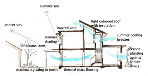 passive solar home design elements passive solar building design 360 building solutions
