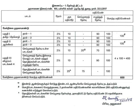 tamil nadu 11th plus one model question papers 2019