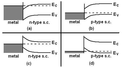 semiconductor metal diode metal induced gap states