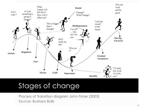 stages of change diagram putting social media to work in information services