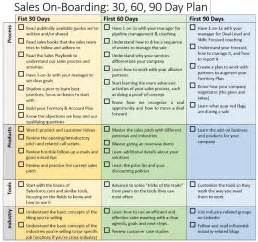 30 60 90 Day Plan Template Exle by 30 60 90 Day Sales Plan Template Official Letter