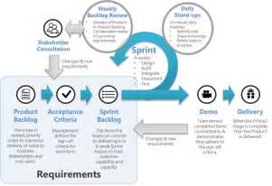 agile artifacts templates agile scrum artifacts search agile scrum