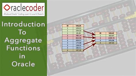 oracle tutorial introduction introduction to aggregate functions in oracle oraclecoder