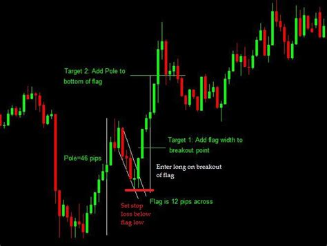 pattern day trader law how to trade the flag chart pattern