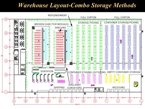 warehouse operations layout warehouse diagram periodic diagrams science