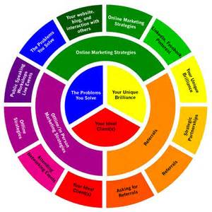 business colors create the marketing mix for your business