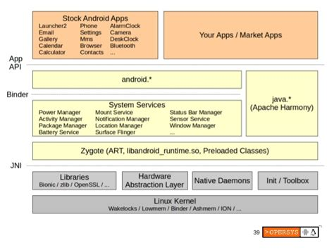 android zygote tutorial embedded android workshop with lollipop