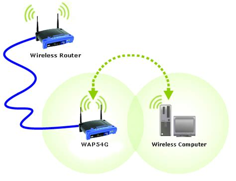 Router Acces Point linksys official support connecting an access point to a linksys wireless router