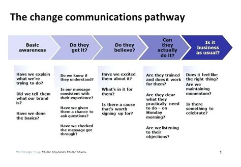 change communication plan template change communication plan template gallery template