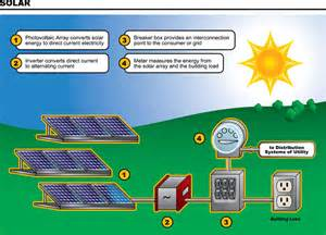 How Much Energy Does Air Freshener In Use Solar Energy In Pakistan