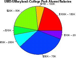 Umuc Mba Graduation Rate by The Of Maryland College Park Studentsreview