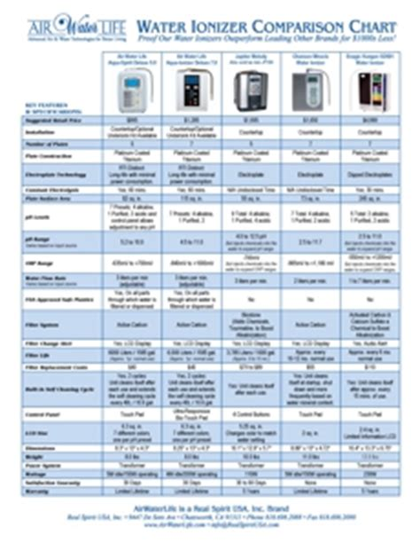 alkaline water aqua ionizer 7 0 filter compare to tyent jupiter chanson ebay