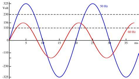 60 hz to s power transformers 50hz vs 60hz