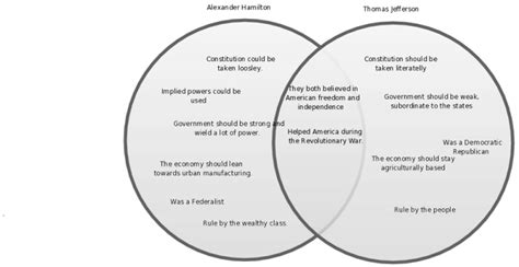 federalist and anti federalist venn diagram venn diagram republican vs democrat choice image how to guide and refrence