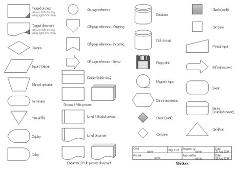 flowchart database symbol basic flowchart symbols and meaning flowchart design