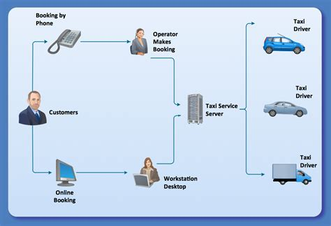workflow diagrams exles cab booking process collaboration bpmn 2 0