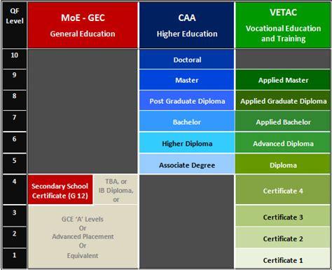 emirates qualification framework qualifications framework