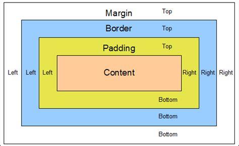 div border css css margin padding border web tricks