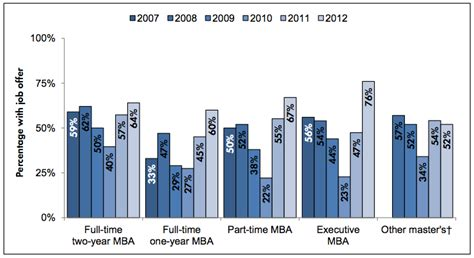 Number Of Mba Graduates Per Year by Offers To Emba Grads Hit All Time High