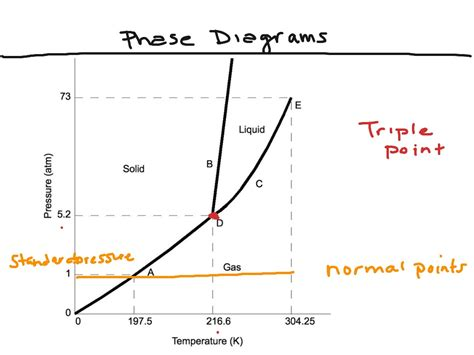 phase diagram nh3 phase diagram wiring diagram schemes