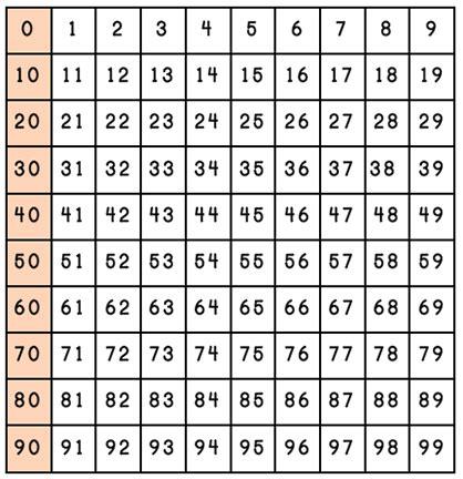 printable hundreds chart starting 0 0 100 chart printable printable maps