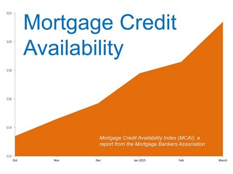 Mba Credit Availability Index by Is Getting A Mortgage Getting Easier Island Land