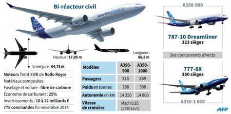 Pompa Celup Vs Jet l a350 a t il les 233 paules aux 787 et 777 de boeing