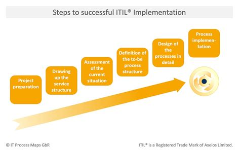 Itil Implementation Plan Template by Itil Process Templates Use Cases