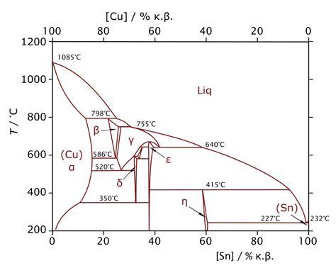 tin phase diagram file cu sn phase diagram svg wikimedia commons