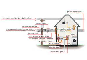 house electricity network connection image visual dictionary