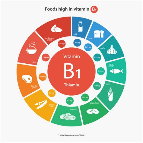 alimenti con vitamina b1 vitamin b1 thiamine deficiencies benefits foods