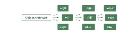 css layout explained javascript s prototypal inheritance explained using css