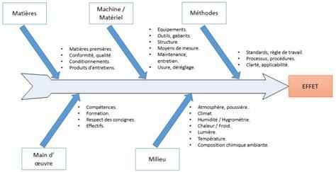 diagramme ishikawa exemple diagramme d ishikawa lean pour tous