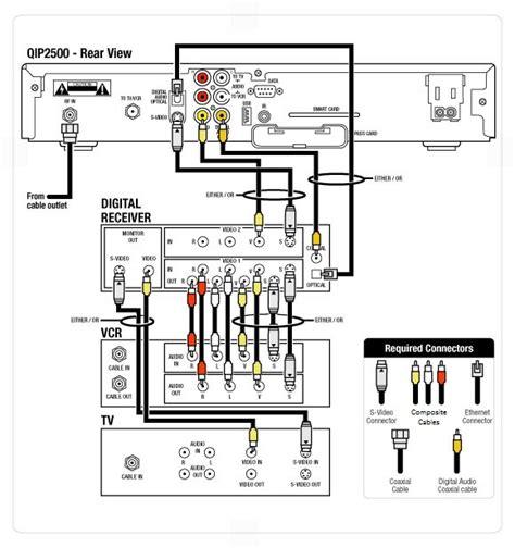 reset my verizon fios cable box dolby digital audio video setup for a motorola 2500