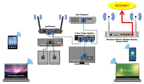Router Wifi Tanpa Kabel karyaku presentasi tanpa kabel wireless presentation
