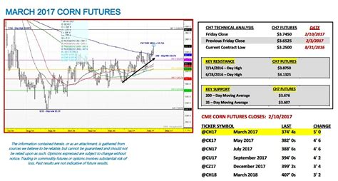positioning analysis in commodity markets bridging fundamental and technical analysis books u s corn futures weekly outlook is the rally on see
