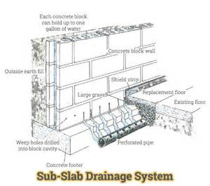 sub slab drainage systems oh our drainage solutions