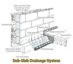 Concrete Mold Patio Sub Slab Drainage Systems Basement Drain Ohio