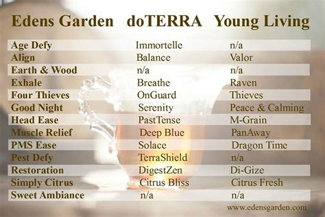 Gardening With Essential Oils Essential Oils Comparison Chart Learn It
