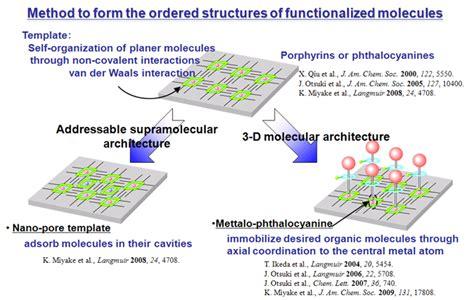 molecular template