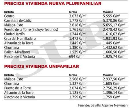 precio de obra por metro cuadrado precio metro cuadrado obra nueva cool precio reforma