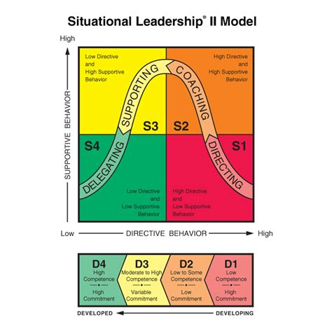 leadership and the one ken blanchard what s new with elp