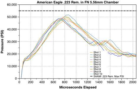 5 56 Ballistics Table by 223 Vs 5 56 Ballistics Chart